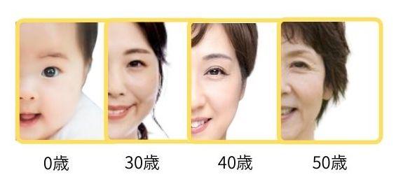 加齢による変化