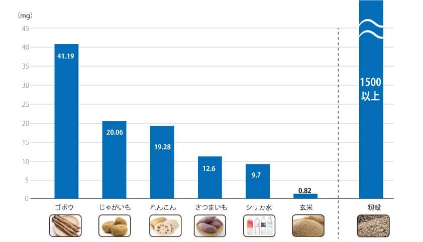 シリカ(ケイ素)が含まれている食品のグラフ